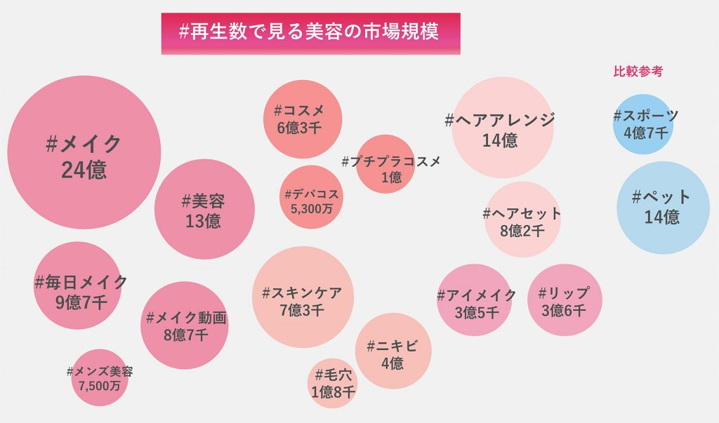 再生数で見る美容の市場規模