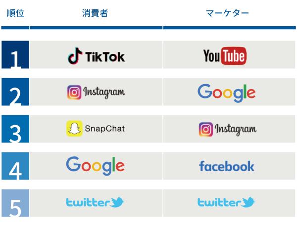 広告のデジタルメディアブランドのランキング上位5