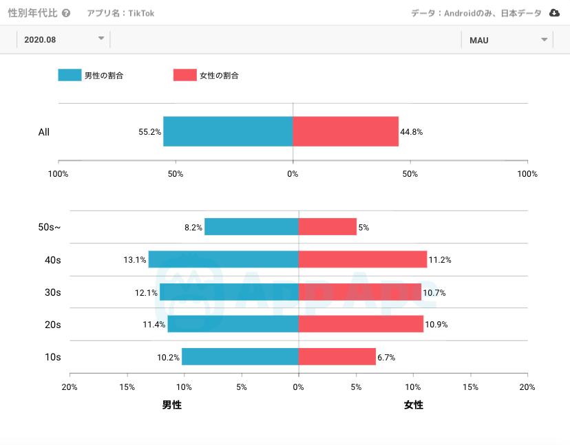 日本のTikTokユーザーの性別・年齢構成